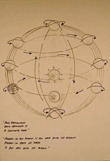 The Qabbalah Tree inside a circle or sphere